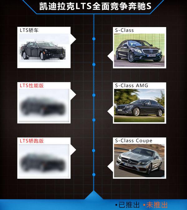凯迪拉克将推旗舰级轿车 竞争奔驰s级 高清图片