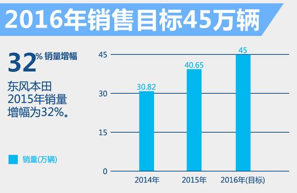 东风本田将推自主研发纯电动车 竞争启辰晨风(图4)