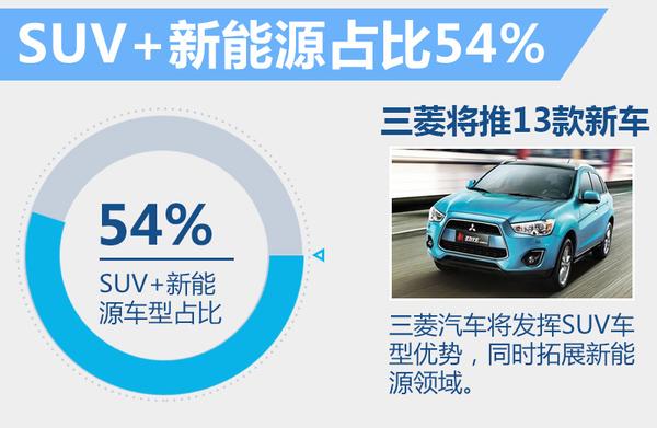 三菱4年内将推出13款新车 大多数将进入国内(图3)