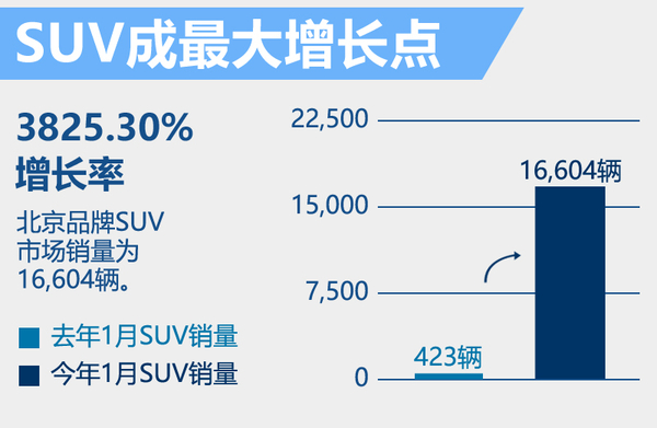 北京牌1月销量增33% 两款全新SUV表现强势!(图4)