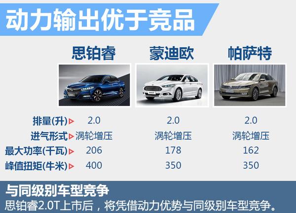 东风本田思铂睿将增搭2.0T 动力将大幅提升(图5)