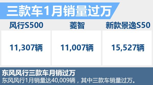 东风风行1月销量-增14% 年内将推出3款SUV!(图2)