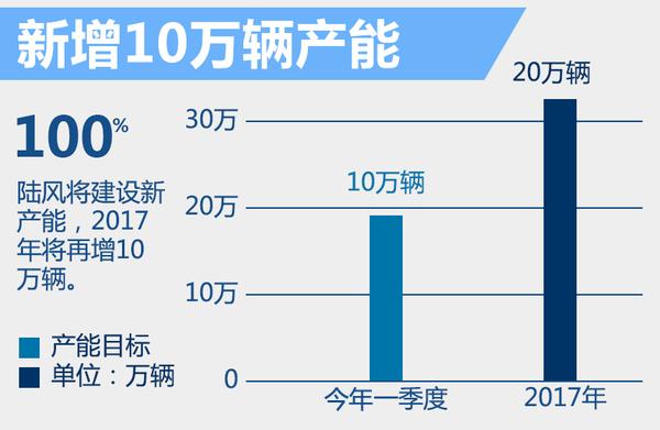 陆风1月销量涨260% 年内将再推3款全新SUV!(图5)