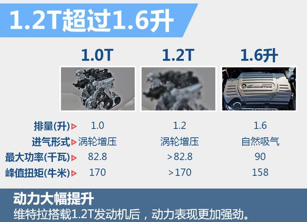 长安铃木小型SUV维特拉将换搭1.2T 动力更强(图3)