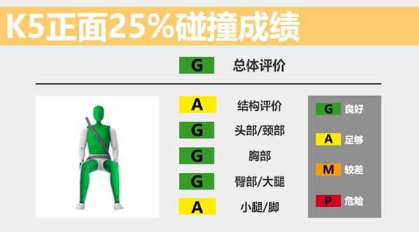 起亚新款K5安全性能解析 多角度碰撞结果一览(图3)