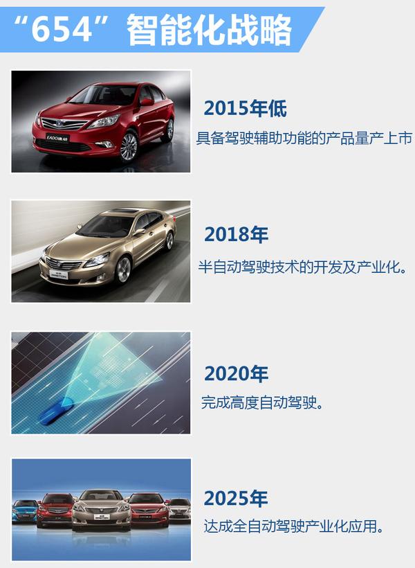 """汽车与互联网的""""恋爱"""" 长安将新增3大技术(图5)"""