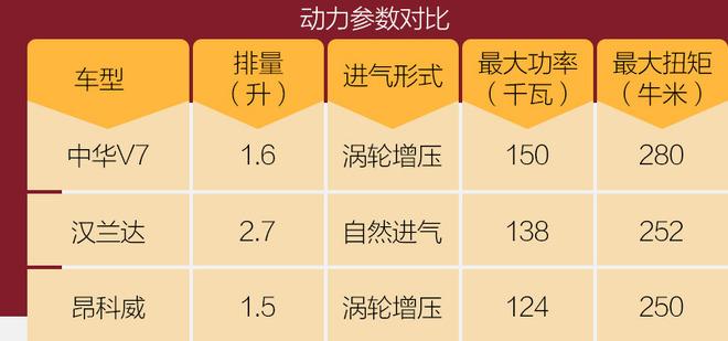 """测新平台/新动力的中华V7 拥有宝马""""德系""""基因"""
