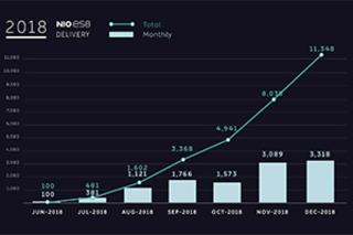 超额完成目标!2018年蔚来ES8交付超1.1万辆