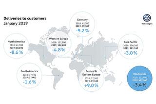 大众汽车1月全球交付超51万 中国市场份额增加