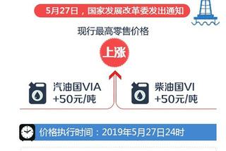 油价5月27日24时起上调 92号汽油售7.13元/升